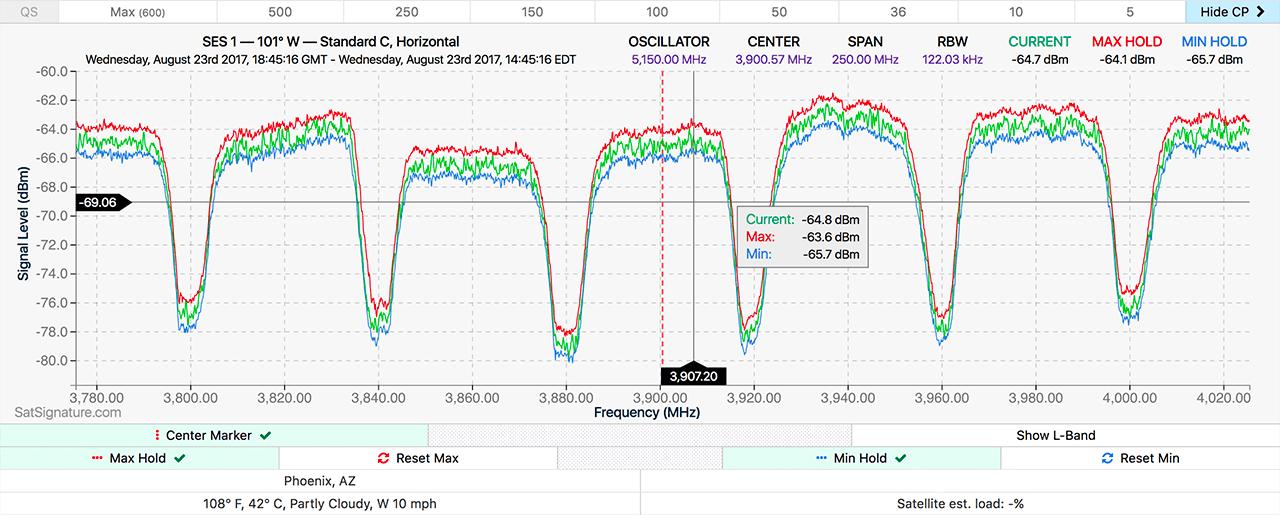 Spectrum Analyzer Plot